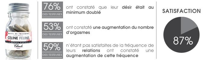 Satisfaction Céline Féline
